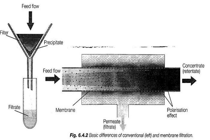 پاورپوینت جداسازی به وسیله غشاء (Membrane filtration)