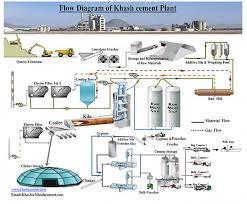 دانلود بررسی مراحل تاسیس کارخانه سیمان و کارآفرینی آن