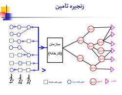 پاورپوینت تعاریف و مفاهیم پایه انواع سیستم های تولید