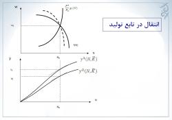 پاورپوینت تعادل در طرف عرضه: محصول و سطح قیمت